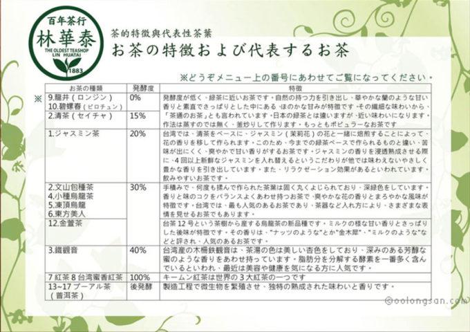 林華泰茶行日本語メニュー